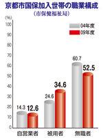 京都市国保加入世帯の職業構成