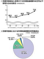 所得割基礎額グラフ