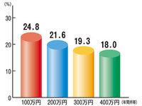 年間所得に占める国保料の割合