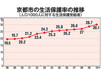 京都市の生活保護率の推移