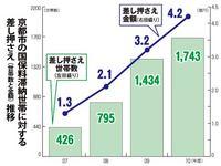 京都市の国保料滞納世帯に対する差し押さえ(世帯数と金額)推移