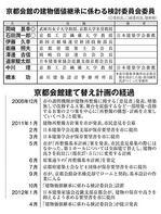 京都会館建て替え計画