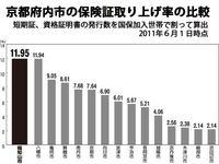 京都府内市の保険証取り上げ率の比較