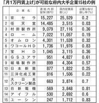 「月1万円賃上げ」が可能な府内大手企業15社の例
