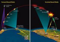 ミサイル防衛イメージ