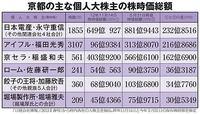 京都の主な個人大株主の株時価総額