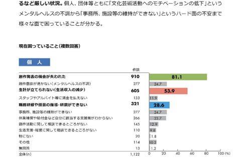 文化・芸術関係の個人・団体 半数が経営、生計見通したたず 京都市がコロナ影響調査/収入損失は合計約18億円